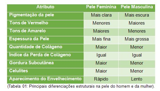 (Tabela 01: Principais diferenciações estruturais na pele do homem e da mulher).