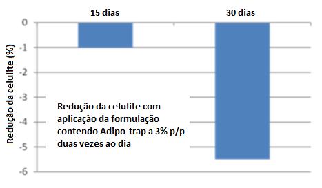 grafico adipo