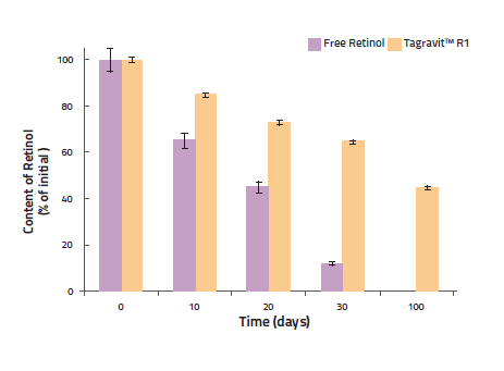Estabilidade de Retinol microencapsulado comparado com Retinol livre em um creme a 40°C.
